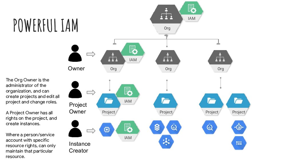 POWERFUL IAM Project Project Project Project IA...