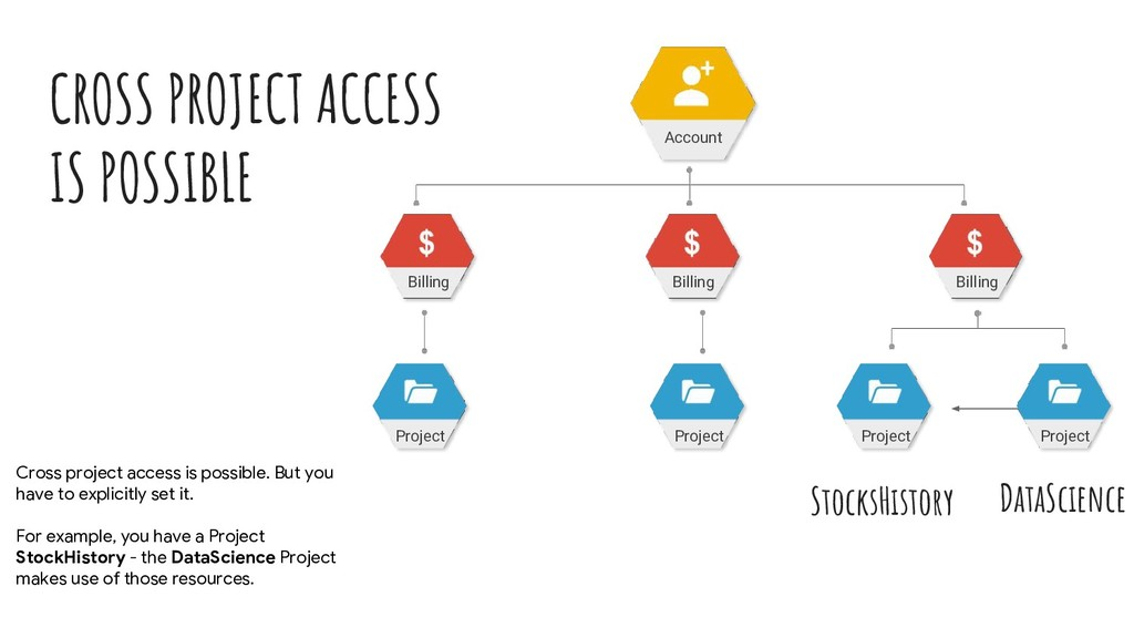 CROSS PROJECT ACCESS IS POSSIBLE Account Billin...