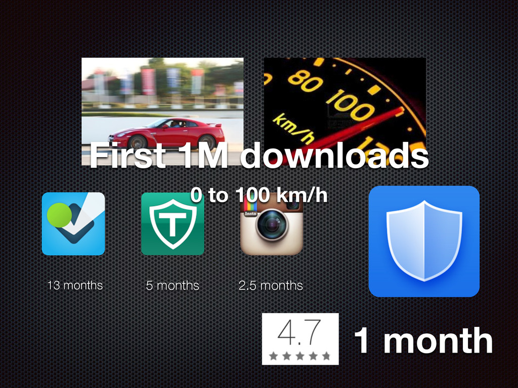 0 to 100 km/h First 1M downloads 13 months 5 mo...