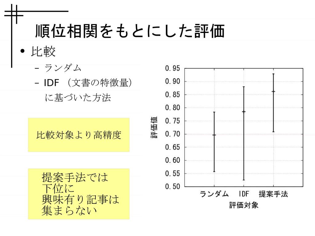 順位相関をもとにした評価 ● 比較 – ランダム – IDF (文書の特徴量)  に基づいた方...
