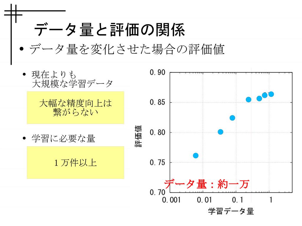 データ量と評価の関係 ● データ量を変化させた場合の評価値 データ量:約一万 ● 現在よりも ...