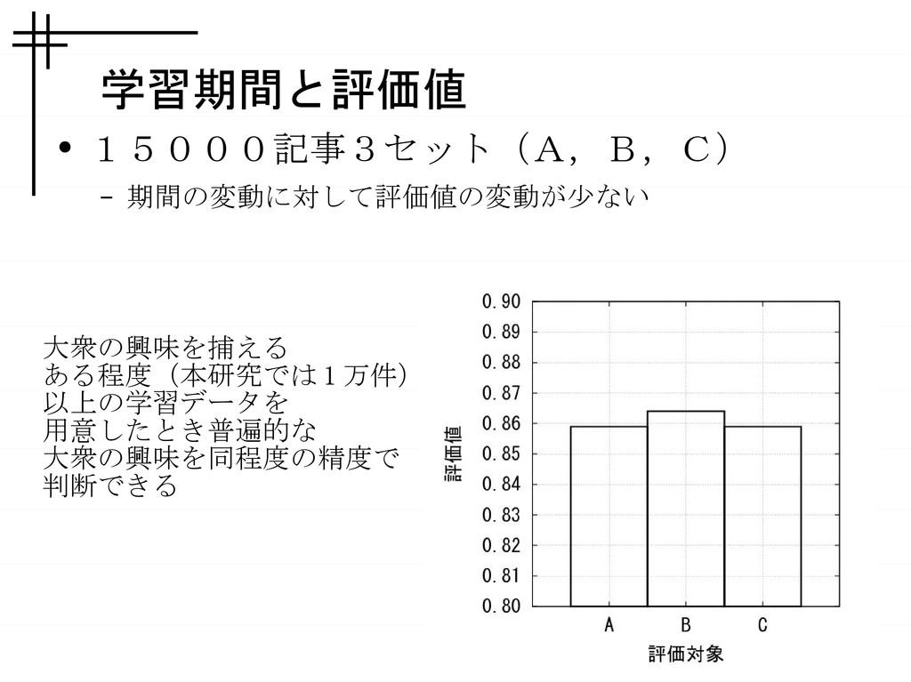 学習期間と評価値 ● 15000記事3セット(A,B,C) – 期間の変動に対して評価値の変動...