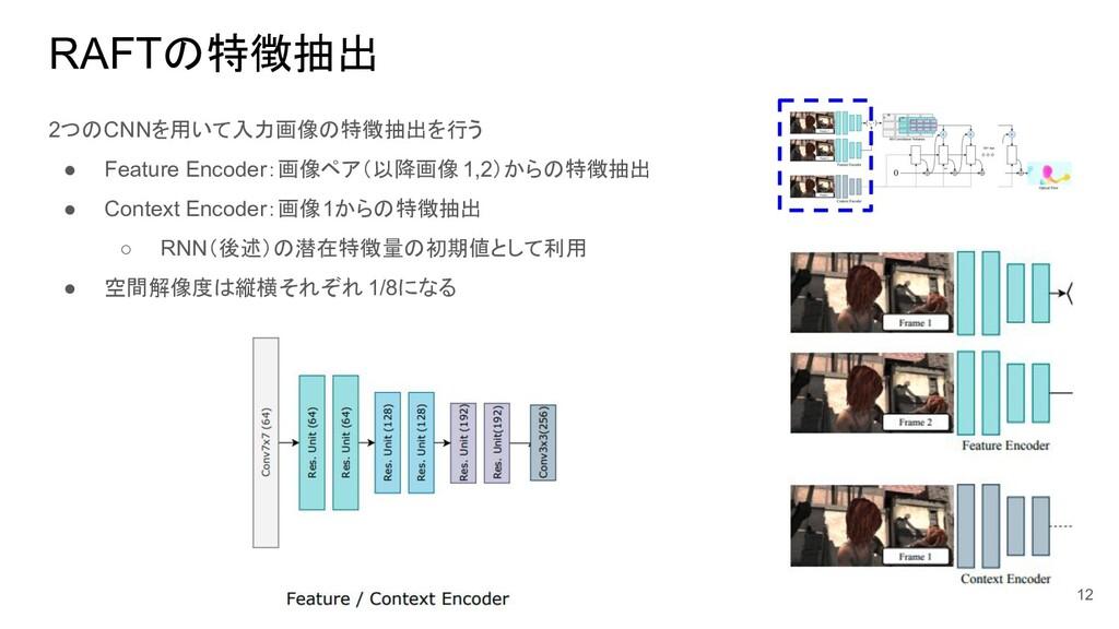 RAFTの特徴抽出 2つのCNNを用いて入力画像の特徴抽出を行う ● Feature Enco...
