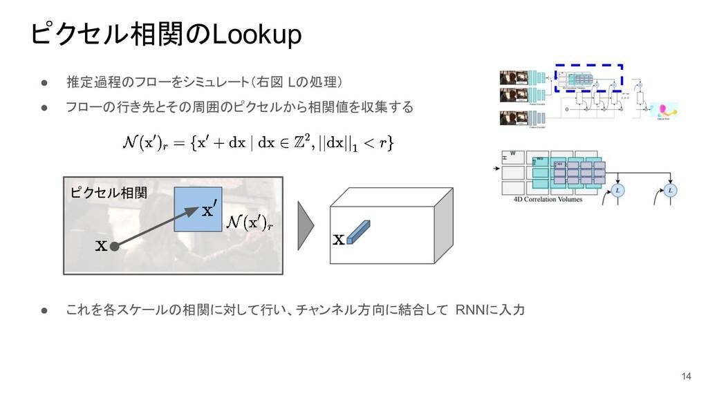 ピクセル相関のLookup ● 推定過程のフローをシミュレート(右図 Lの処理) ● フローの...