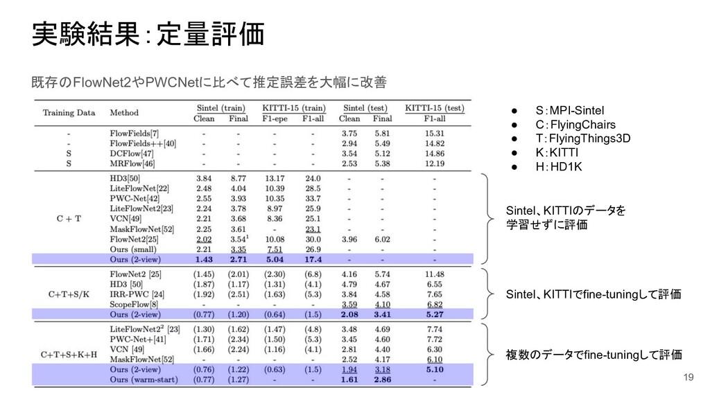 実験結果:定量評価 既存のFlowNet2やPWCNetに比べて推定誤差を大幅に改善 19 h...