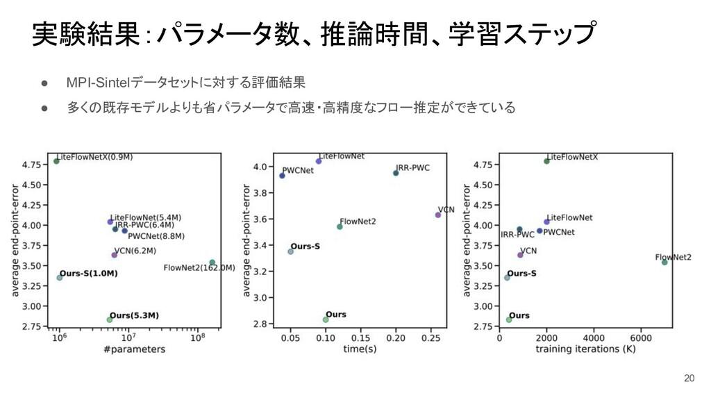 実験結果:パラメータ数、推論時間、学習ステップ ● MPI-Sintelデータセットに対する評...