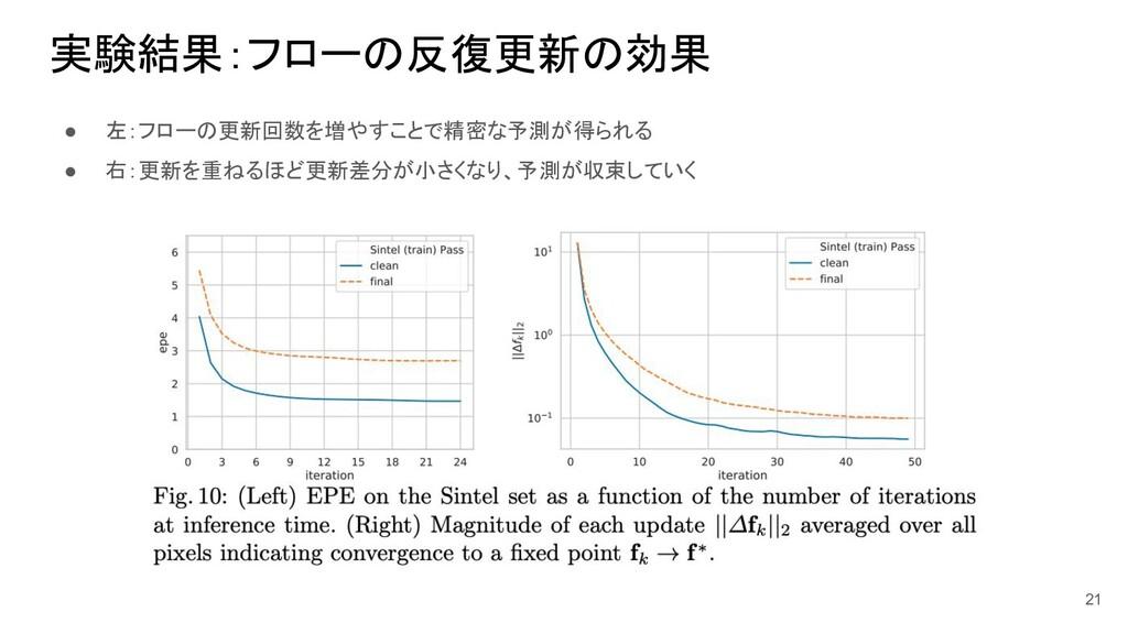 実験結果:フローの反復更新の効果 ● 左:フローの更新回数を増やすことで精密な予測が得られる ...