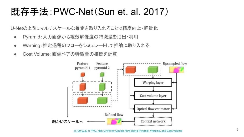 既存手法:PWC-Net(Sun et. al. 2017) U-Netのようにマルチスケール...