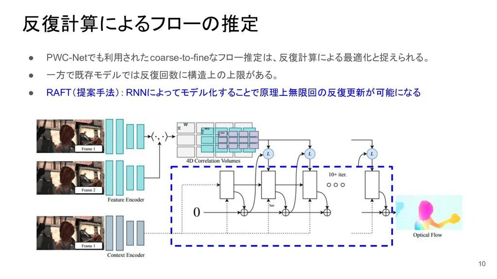 反復計算によるフローの推定 ● PWC-Netでも利用されたcoarse-to-fineなフロ...