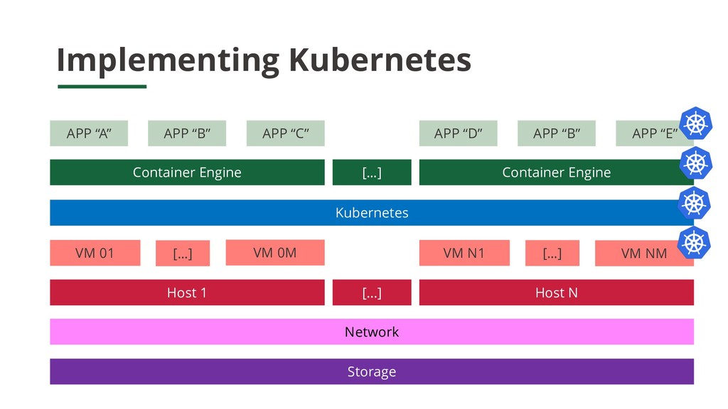 Implementing Kubernetes Container Engine […] Co...