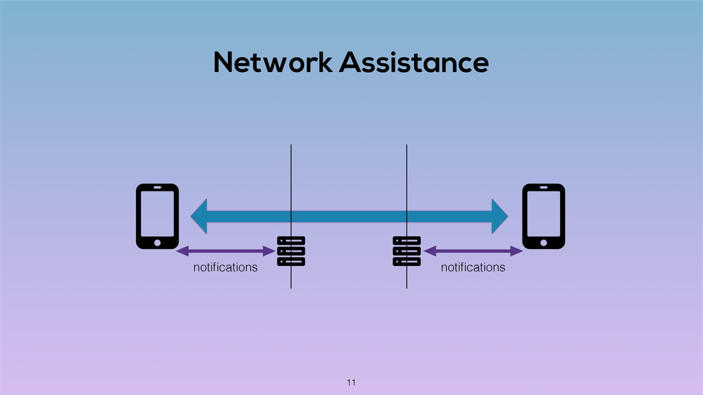 Network Assistance notifications notifications 11