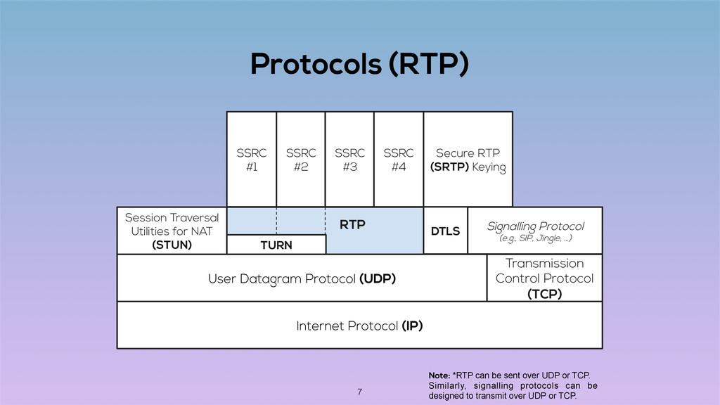 Protocols (RTP) Internet Protocol (IP) User Dat...