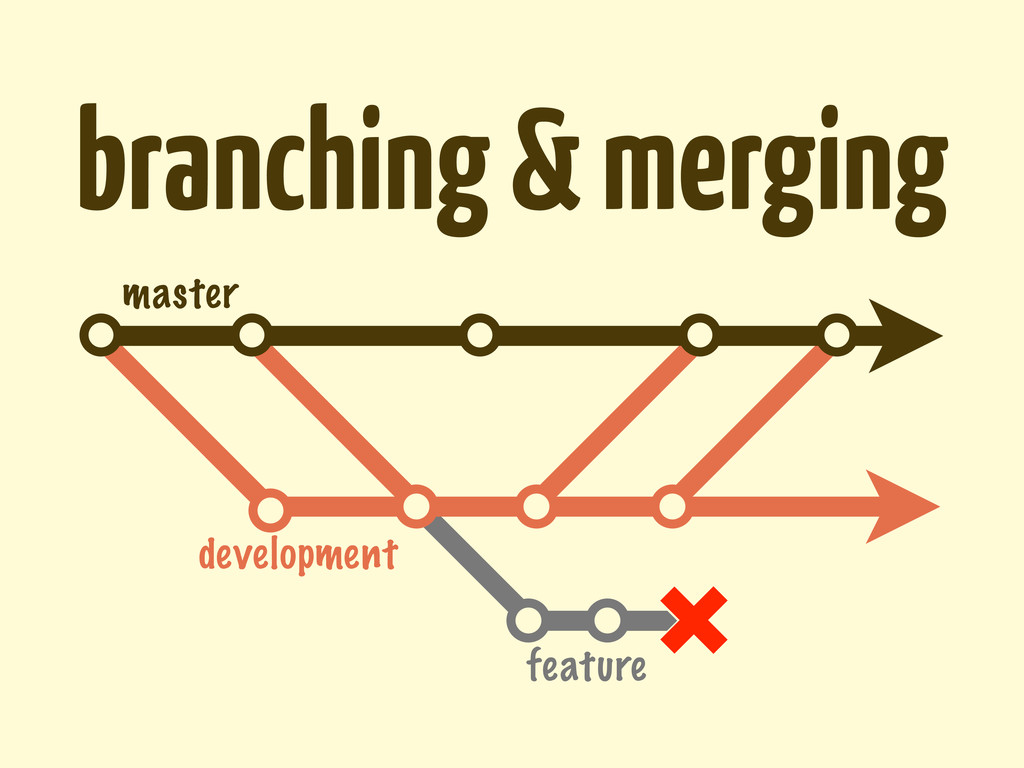 branching & merging master development feature