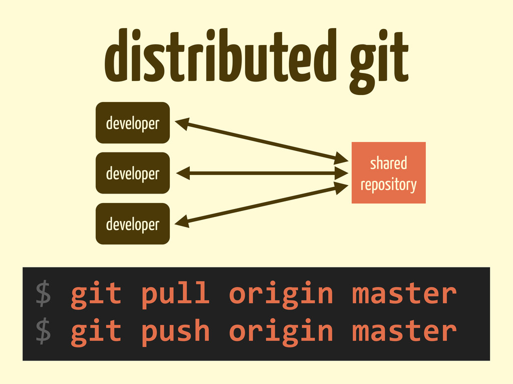 distributed git shared repository developer dev...