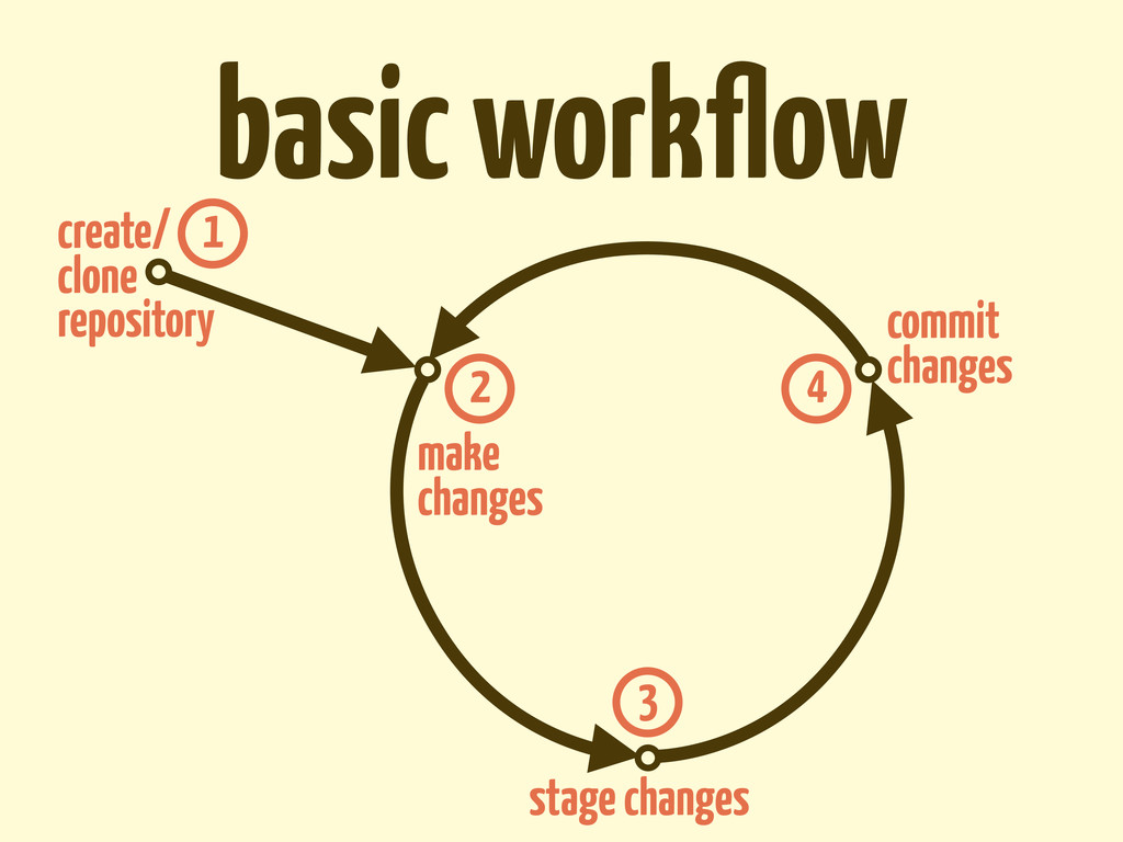 basic workflow create/ clone repository make cha...