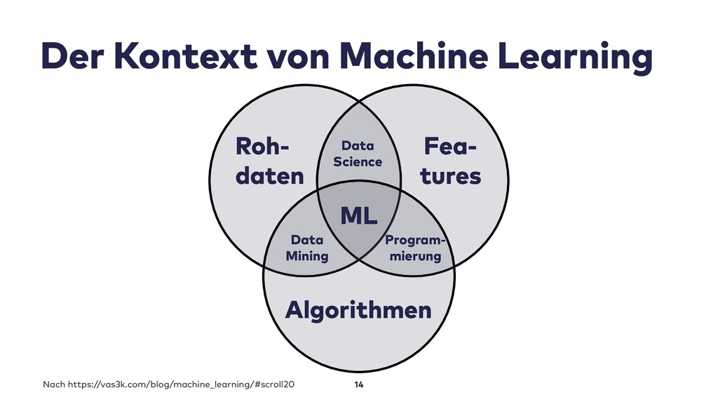 Der Kontext von Machine Learning 14 ML Roh- dat...