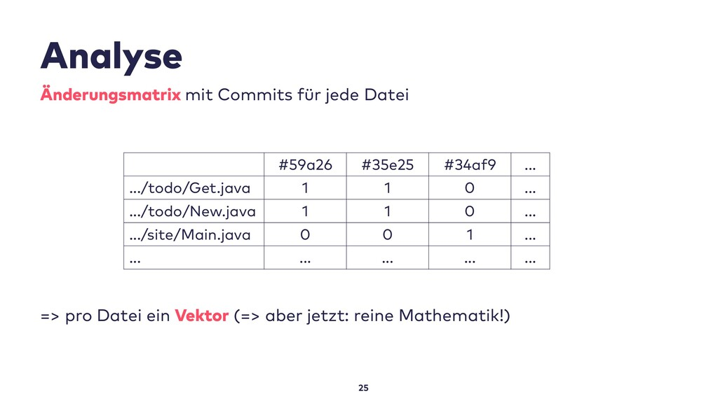 Analyse 25 Änderungsmatrix mit Commits für jede...