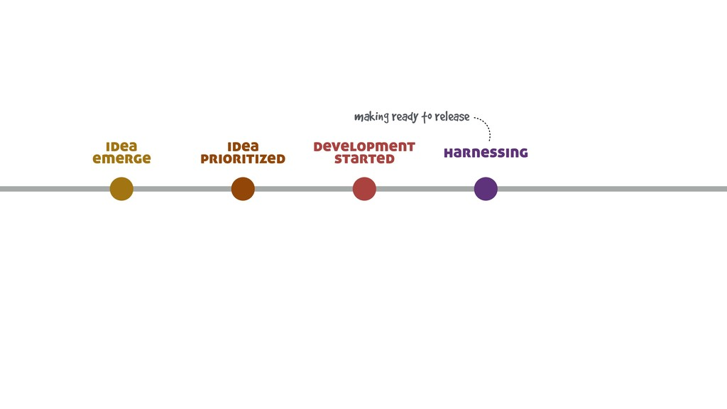 harnessing development started idea prioritized...