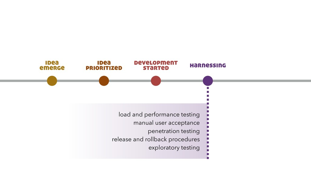 load and performance testing manual user accept...