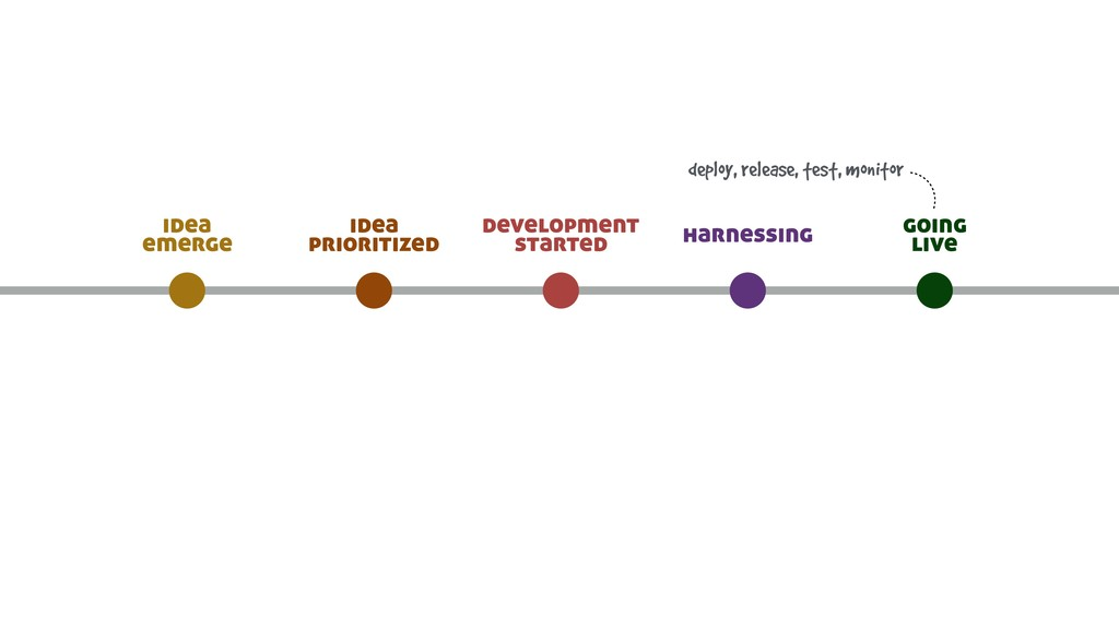 going live harnessing development started idea ...