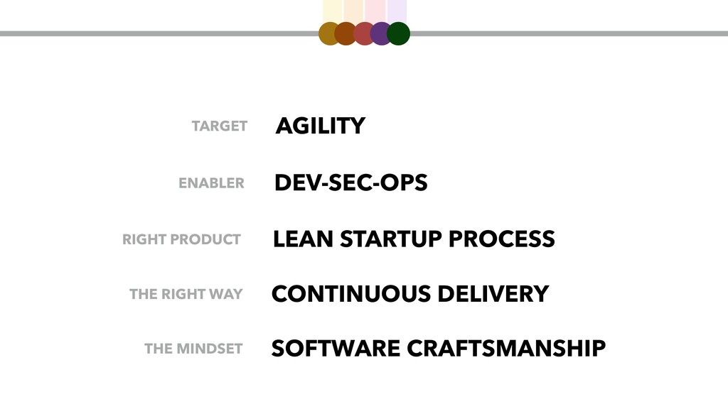 AGILITY DEV-SEC-OPS CONTINUOUS DELIVERY LEAN ST...