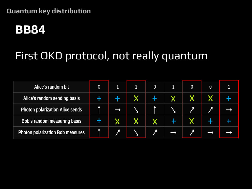 BB84 First QKD protocol, not really quantum Qua...