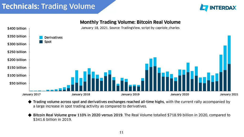 Monthly Trading Volume: Bitcoin Real Volume $50...