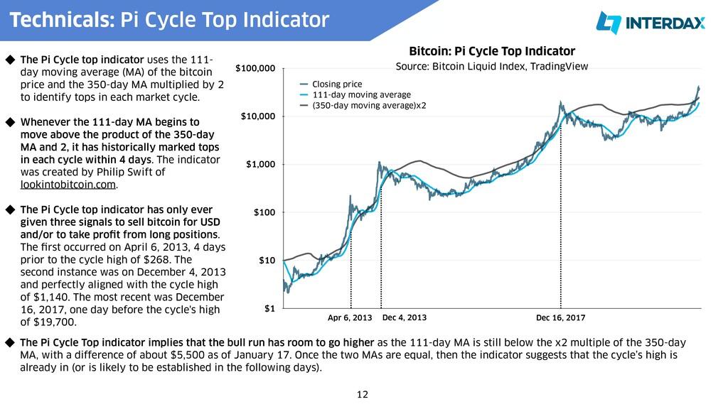 Bitcoin: Pi Cycle Top Indicator $1 $10 $100 $1,...
