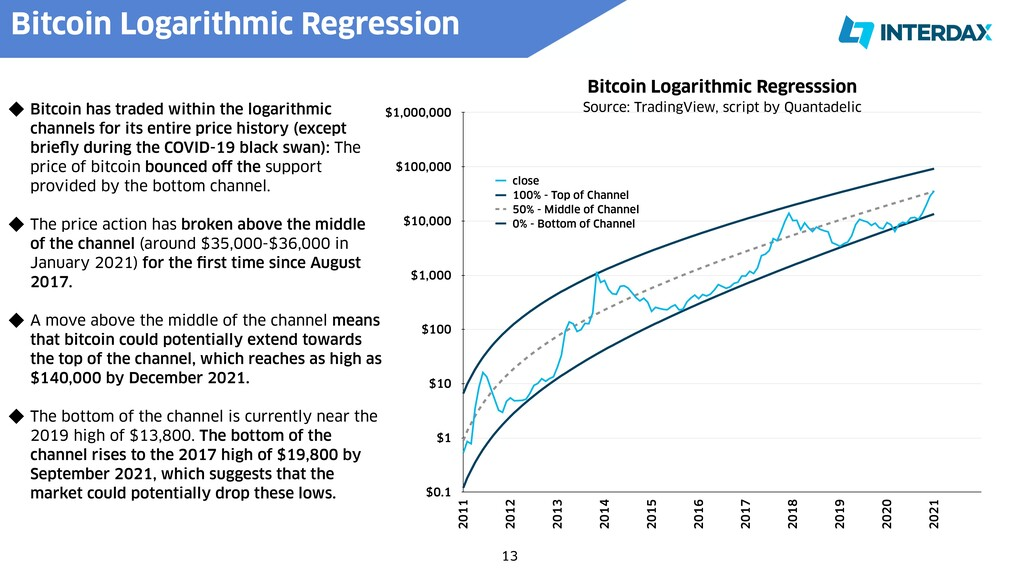13 Bitcoin has traded within the logarithmic ch...