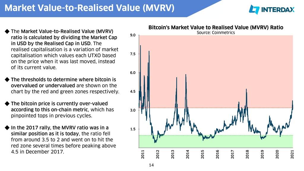 Bitcoin's Market Value to Realised Value (MVRV)...