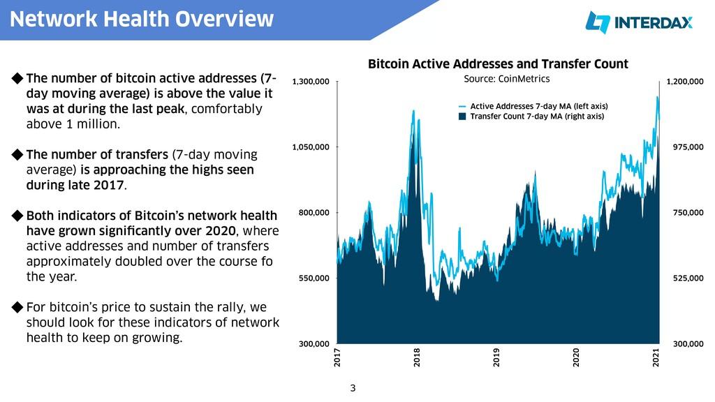 3 Source: CoinMetrics The number of bitcoin act...
