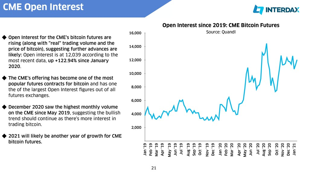 CME Open Interest   Open Interest for the CME's...