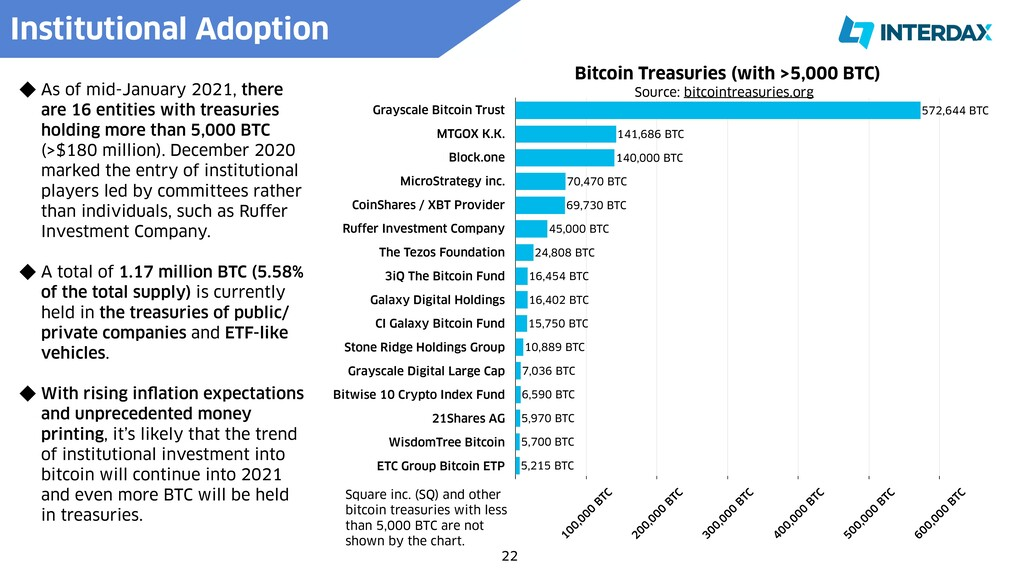 22 Institutional Adoption   Bitcoin Treasuries ...