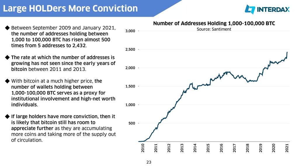 23 Number of Addresses Holding 1,000-100,000 BT...