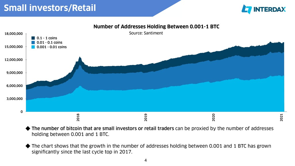 4 The number of bitcoin that are small investor...