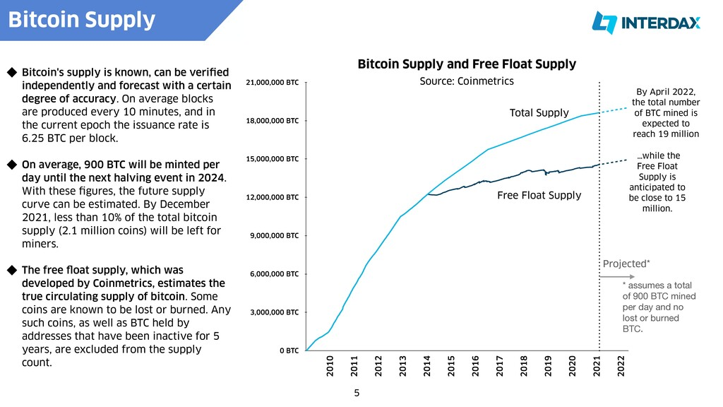 5 Bitcoin's supply is known, can be veri f i ed...