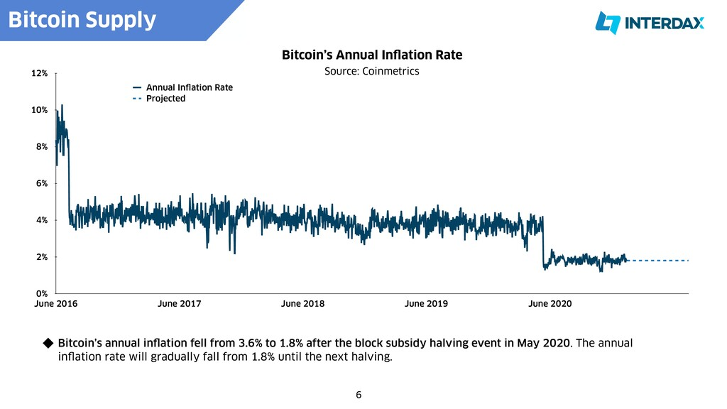 6 Bitcoin's annual in f l ation fell from 3.6% ...