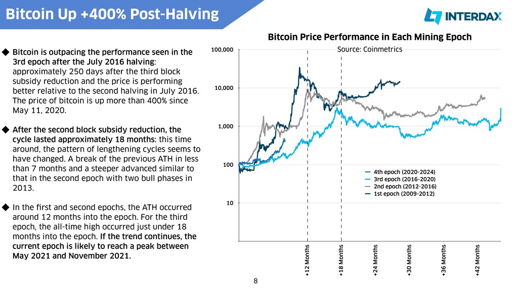 Bitcoin Price Performance in Each Mining Epoch ...