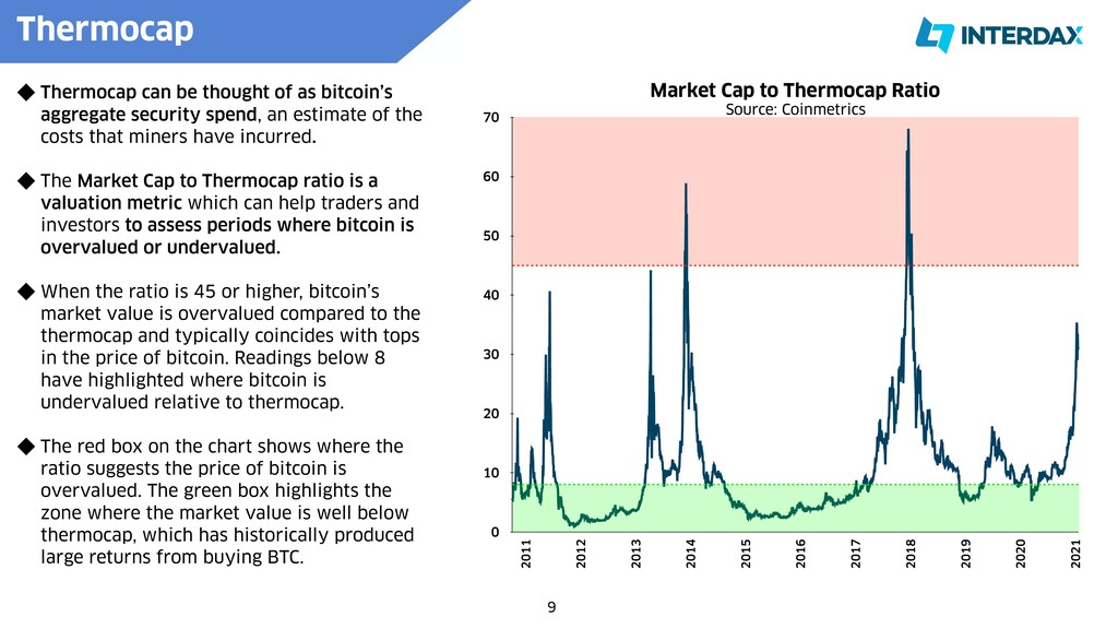 9 Thermocap can be thought of as bitcoin's aggr...