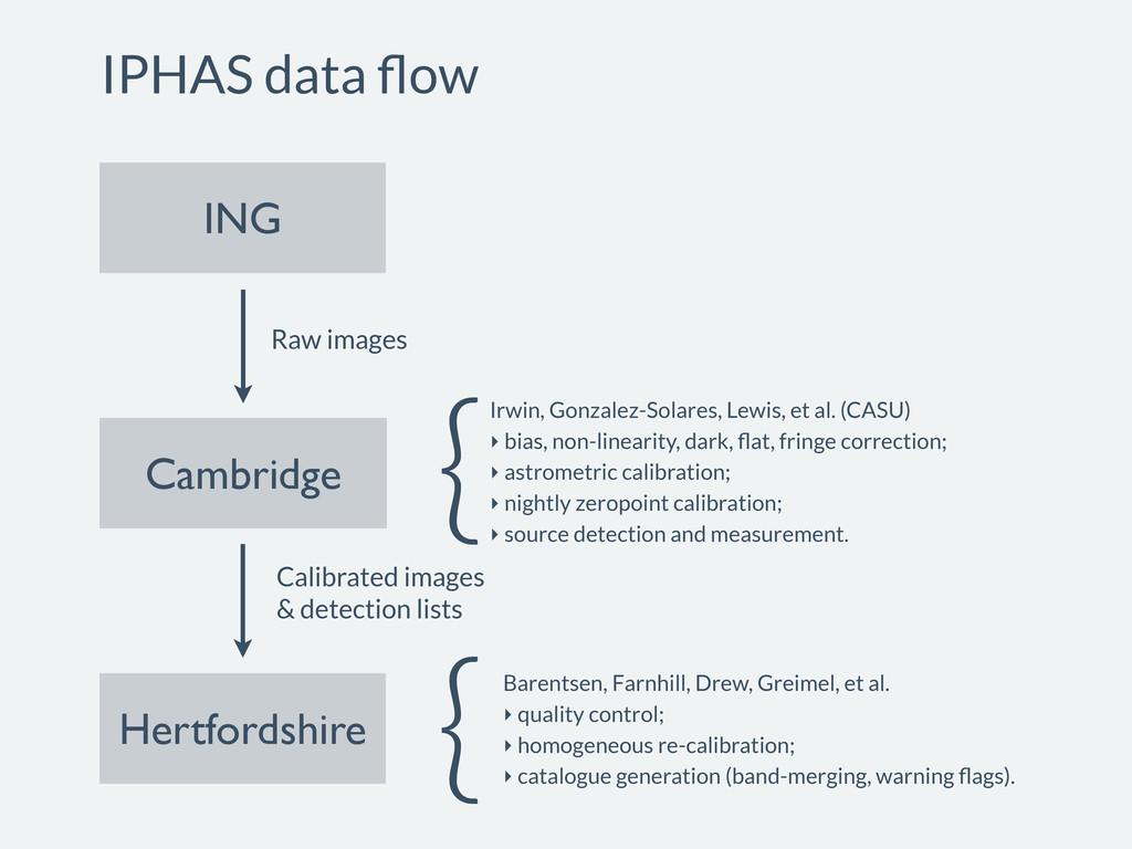 ING Cambridge Hertfordshire Raw images Calibrat...