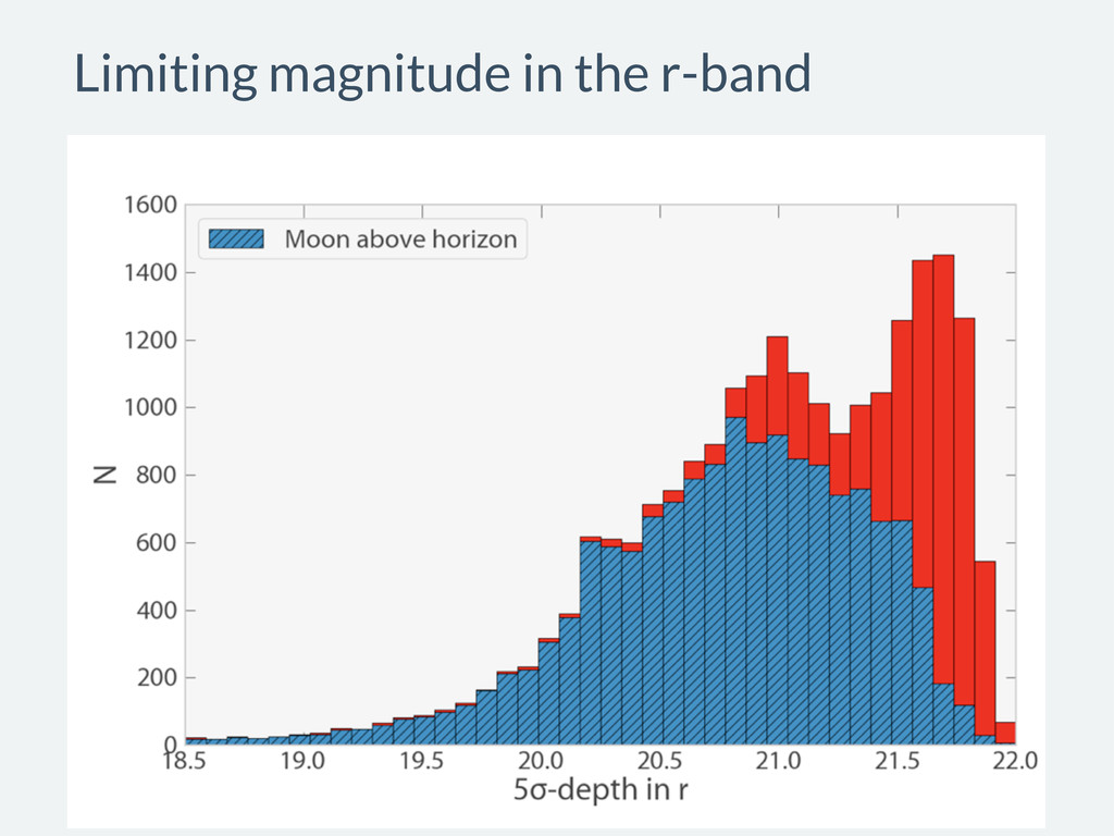 Limiting magnitude in the r-band
