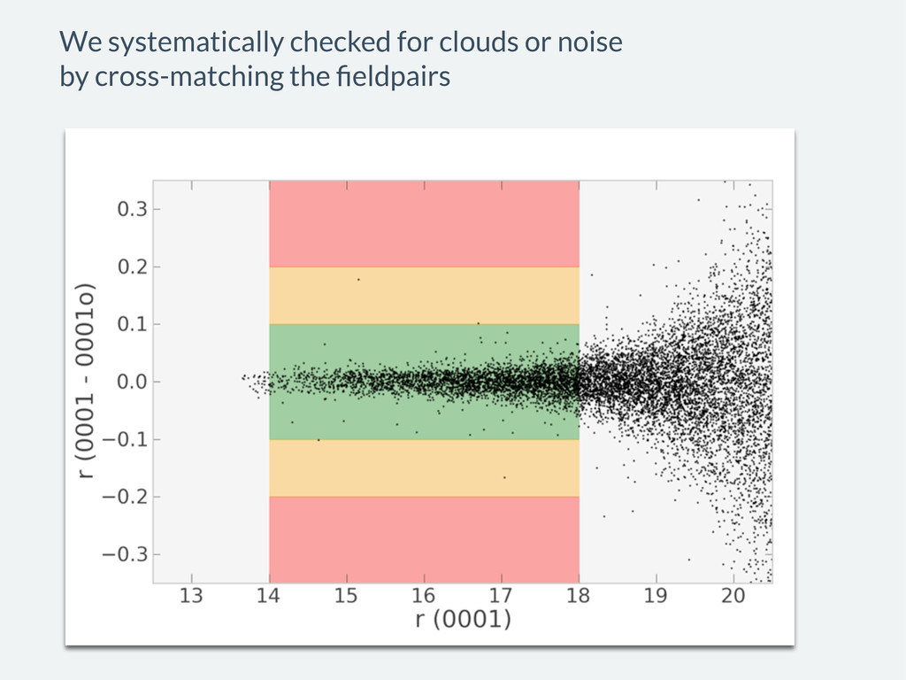 We systematically checked for clouds or noise b...