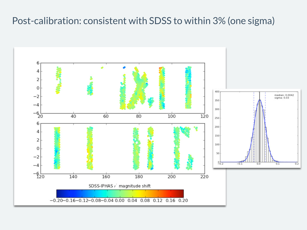 Post-calibration: consistent with SDSS to withi...