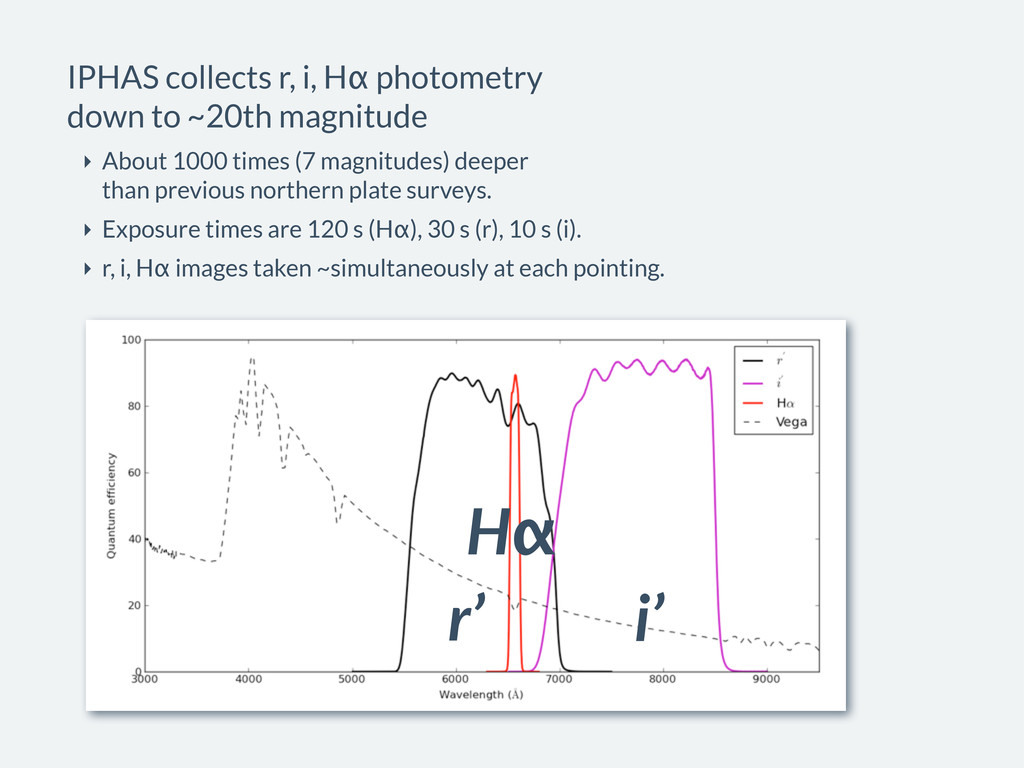 r' i' Hα IPHAS collects r, i, Hα photometry dow...