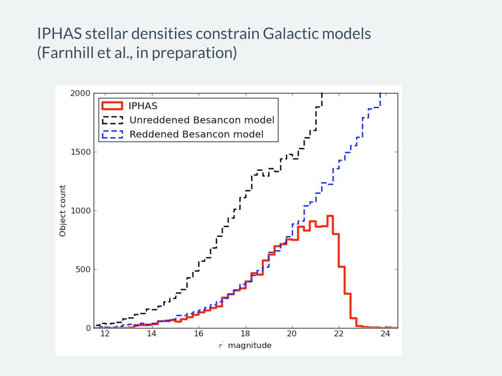 IPHAS stellar densities constrain Galactic mode...