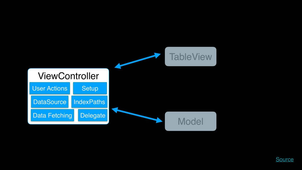 ViewController TableView Model DataSource Deleg...