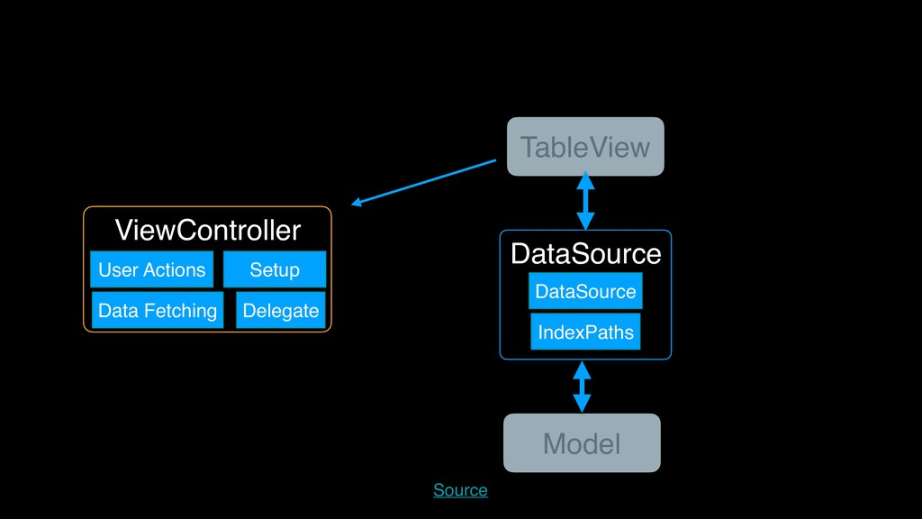 DataSource ViewController TableView Model DataS...