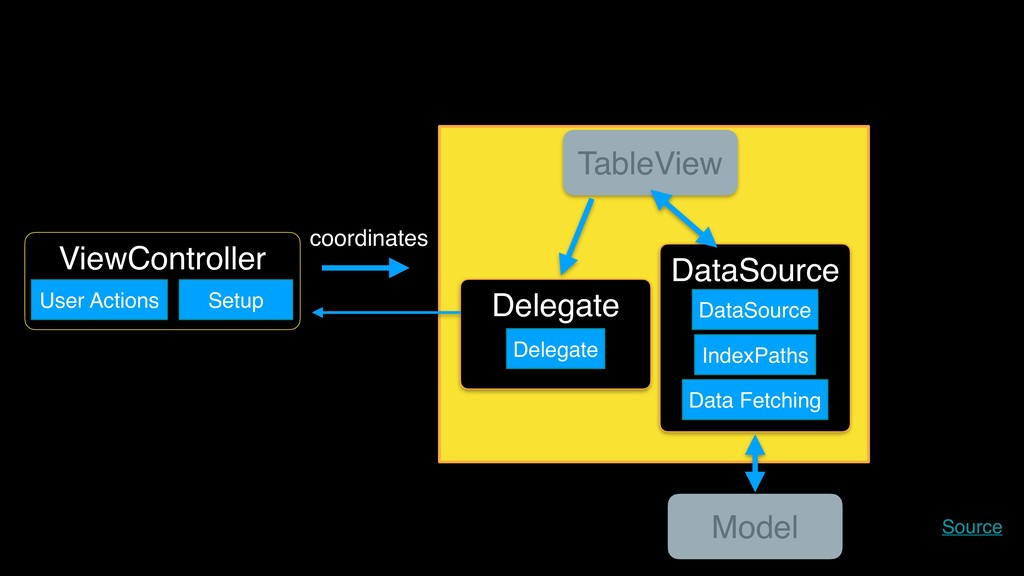 Delegate DataSource ViewController TableView Mo...