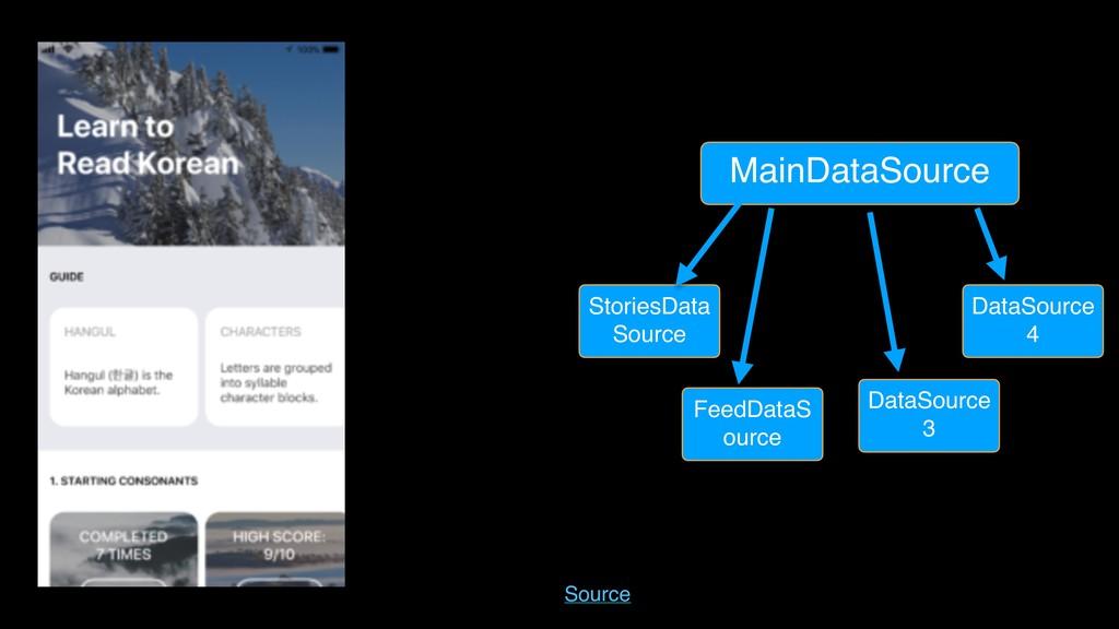 MainDataSource StoriesData Source FeedDataS our...