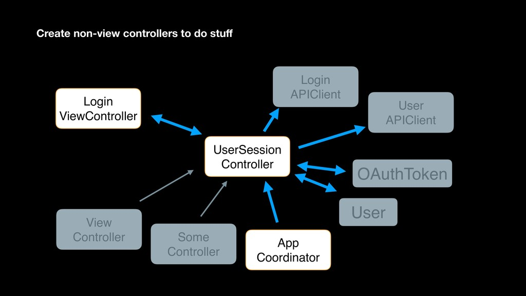 UserSession Controller User View Controller Log...